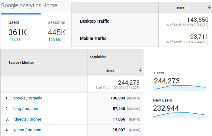 Google Analytics - reported user counts in various reports