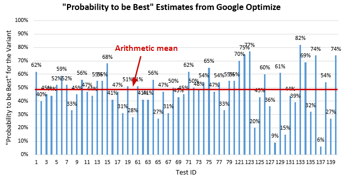 Probability to be Best from 60 Google Optimize A/A Tests