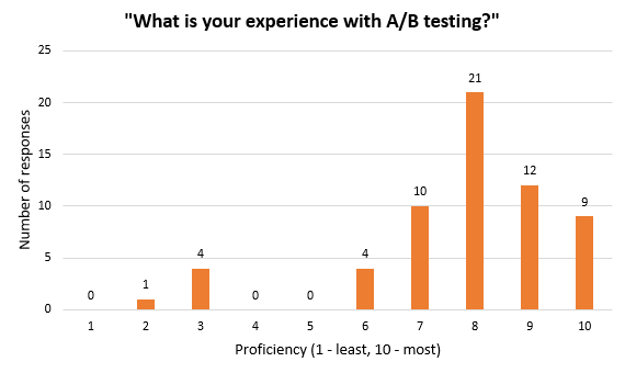 Survey Participants Experience With AB Testing