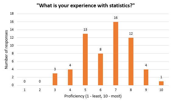 Survey Participants' Experience With Statistics