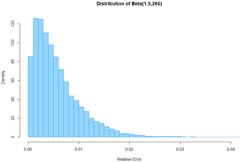 Approximation of the HyperLogLog++ error distribution using Beta(1.5,260)