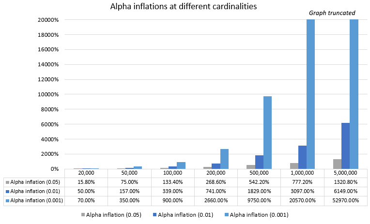 HLL++ alpha inflation at different cardinalities and alpha thresholds