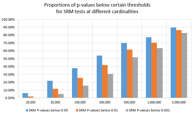 Proportions of p-values below certain thresholds for SRM tests at different cardinalities